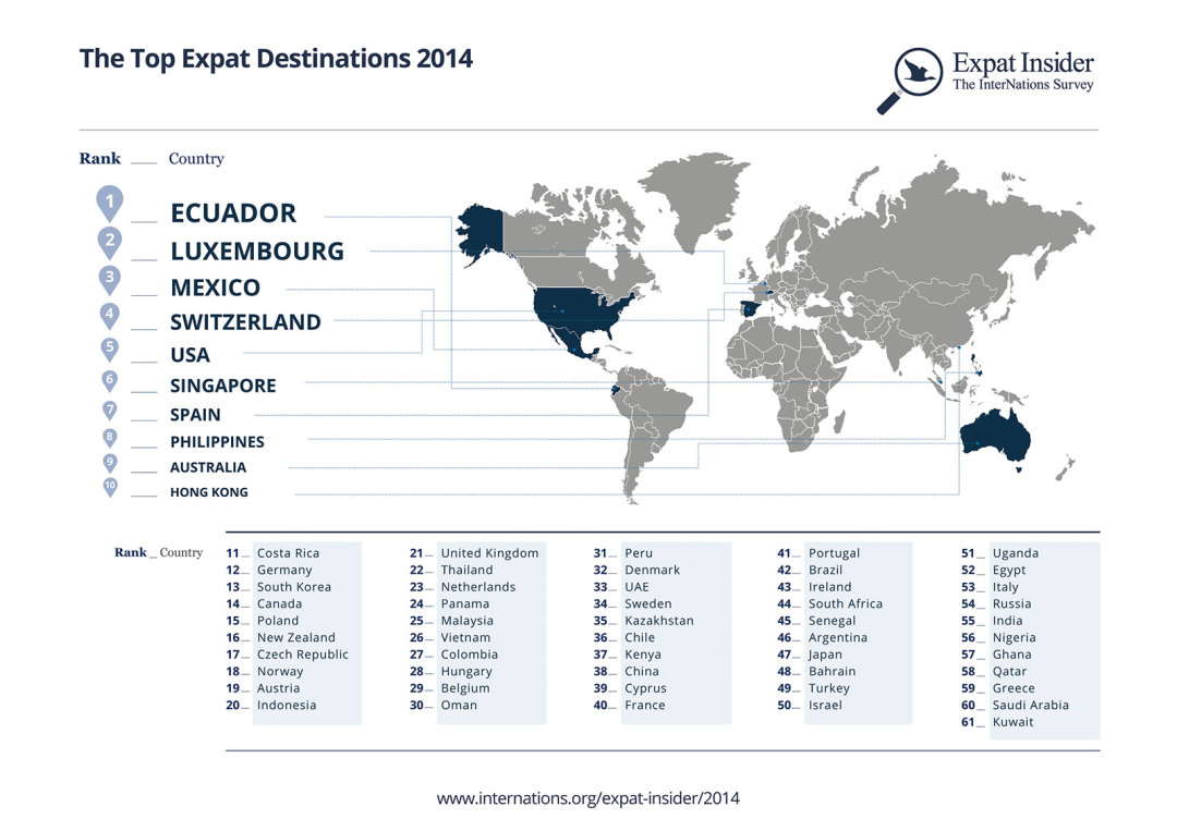 InterNations.org: Top Expat Destinations 2014