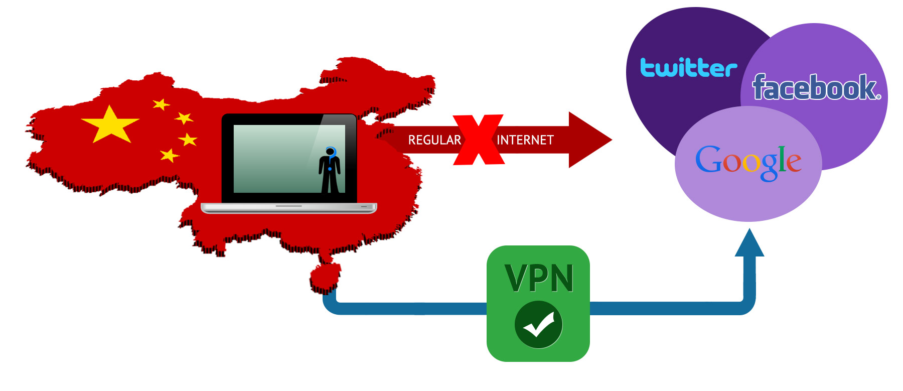 What is a VPN? Guide and Suggestions